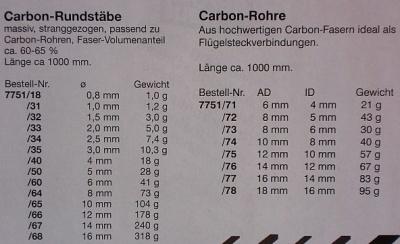 CfK-Rohr 1000x10/ 8mm