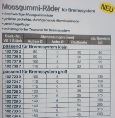 Moosgummirad mit Alufelge Ø 110 mm, f.Bremssyst.klein, 1 St.